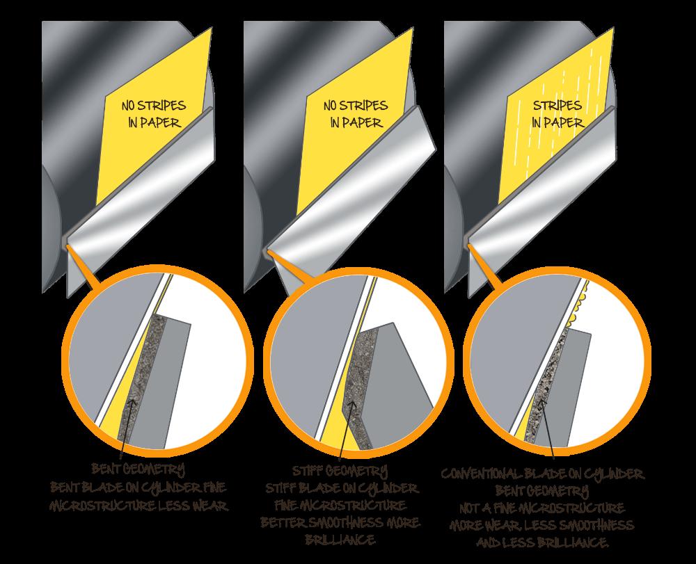 Coater Blades | Coating Blade